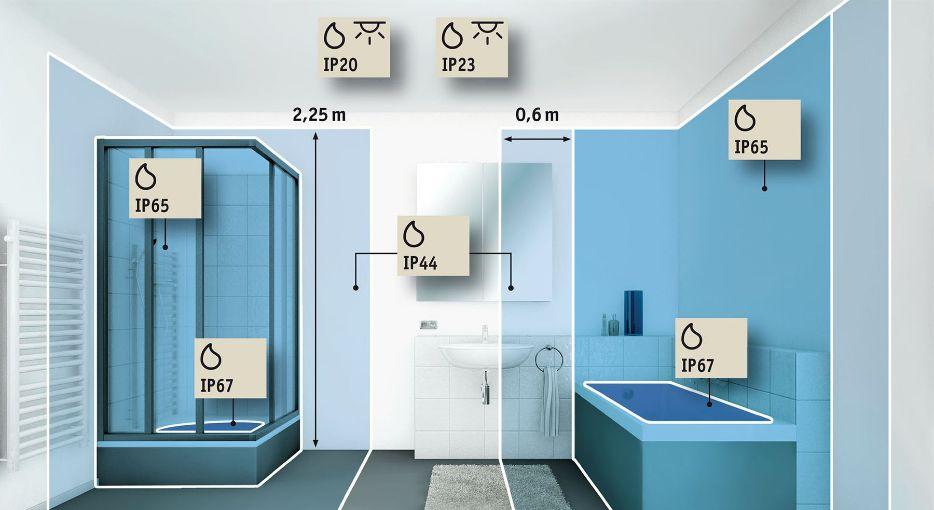 IP-klasser i badeværelset